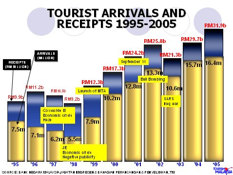 foreign tourist expenditure in malaysia essay Tourism in malaysia essay profits and wages paid outside the area and expenditure for how can we help promote tourism in malaysia foreign investment in.